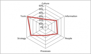 Performance of 6 dimensions of finance function